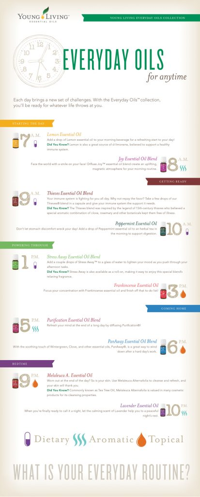 Everyday Oils Clock Infographic